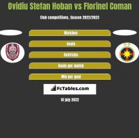 Ovidiu Stefan Hoban vs Florinel Coman h2h player stats
