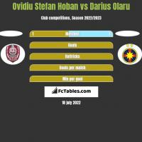 Ovidiu Stefan Hoban vs Darius Olaru h2h player stats