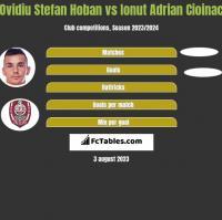 Ovidiu Stefan Hoban vs Ionut Adrian Cioinac h2h player stats