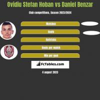 Ovidiu Stefan Hoban vs Daniel Benzar h2h player stats