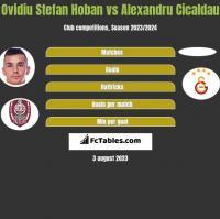 Ovidiu Stefan Hoban vs Alexandru Cicaldau h2h player stats