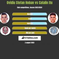 Ovidiu Stefan Hoban vs Catalin Itu h2h player stats
