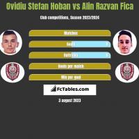Ovidiu Stefan Hoban vs Alin Razvan Fica h2h player stats