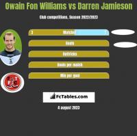 Owain Fon Williams vs Darren Jamieson h2h player stats