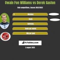 Owain Fon Williams vs Derek Gaston h2h player stats