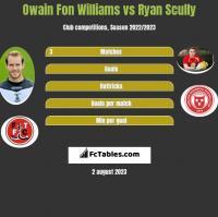 Owain Fon Williams vs Ryan Scully h2h player stats