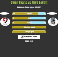 Owen Evans vs Rhys Lovett h2h player stats