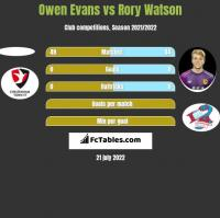 Owen Evans vs Rory Watson h2h player stats