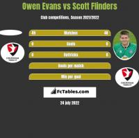 Owen Evans vs Scott Flinders h2h player stats