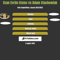 Ozan Evrim Ozenc vs Adam Stachowiak h2h player stats