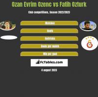 Ozan Evrim Ozenc vs Fatih Ozturk h2h player stats