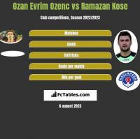 Ozan Evrim Ozenc vs Ramazan Kose h2h player stats