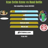 Ozan Evrim Ozenc vs Ruud Boffin h2h player stats