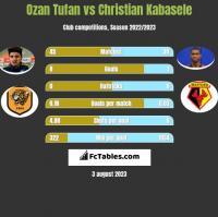 Ozan Tufan vs Christian Kabasele h2h player stats