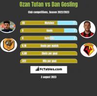 Ozan Tufan vs Dan Gosling h2h player stats
