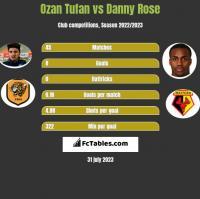 Ozan Tufan vs Danny Rose h2h player stats