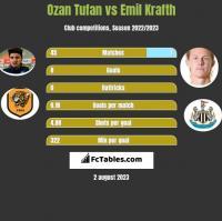 Ozan Tufan vs Emil Krafth h2h player stats