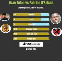 Ozan Tufan vs Fabrice N'Sakala h2h player stats