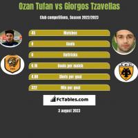 Ozan Tufan vs Giorgos Tzavellas h2h player stats