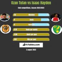 Ozan Tufan vs Isaac Hayden h2h player stats