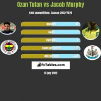 Ozan Tufan vs Jacob Murphy h2h player stats