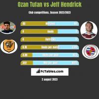 Ozan Tufan vs Jeff Hendrick h2h player stats