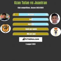 Ozan Tufan vs Juanfran h2h player stats