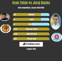 Ozan Tufan vs Juraj Kucka h2h player stats