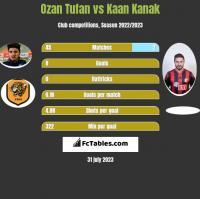 Ozan Tufan vs Kaan Kanak h2h player stats