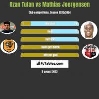 Ozan Tufan vs Mathias Joergensen h2h player stats