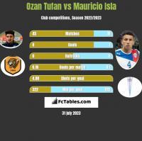 Ozan Tufan vs Mauricio Isla h2h player stats