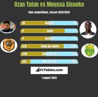 Ozan Tufan vs Moussa Sissoko h2h player stats