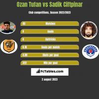 Ozan Tufan vs Sadik Ciftpinar h2h player stats
