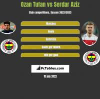 Ozan Tufan vs Serdar Aziz h2h player stats
