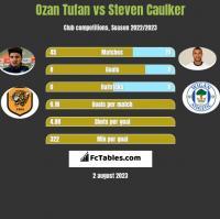 Ozan Tufan vs Steven Caulker h2h player stats