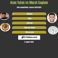 Ozan Tufan vs Murat Saglam h2h player stats