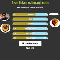 Ozan Tufan vs Imran Louza h2h player stats
