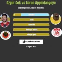Ozgur Cek vs Aaron Appindangoye h2h player stats