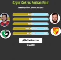 Ozgur Cek vs Berkan Emir h2h player stats