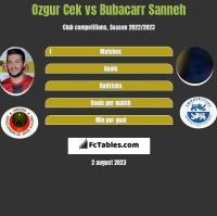 Ozgur Cek vs Bubacarr Sanneh h2h player stats