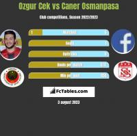 Ozgur Cek vs Caner Osmanpasa h2h player stats