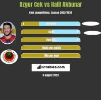 Ozgur Cek vs Halil Akbunar h2h player stats
