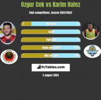 Ozgur Cek vs Karim Hafez h2h player stats