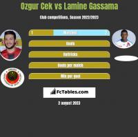 Ozgur Cek vs Lamine Gassama h2h player stats