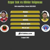 Ozgur Cek vs Olivier Veigneau h2h player stats