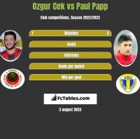 Ozgur Cek vs Paul Papp h2h player stats