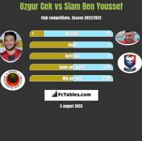 Ozgur Cek vs Siam Ben Youssef h2h player stats