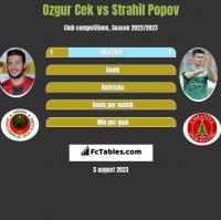 Ozgur Cek vs Strahil Popov h2h player stats