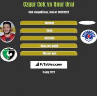 Ozgur Cek vs Onur Ural h2h player stats