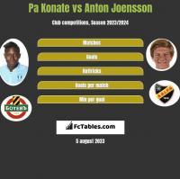 Pa Konate vs Anton Joensson h2h player stats